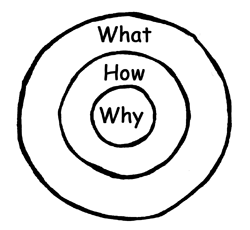 The Why - Simon Sinek