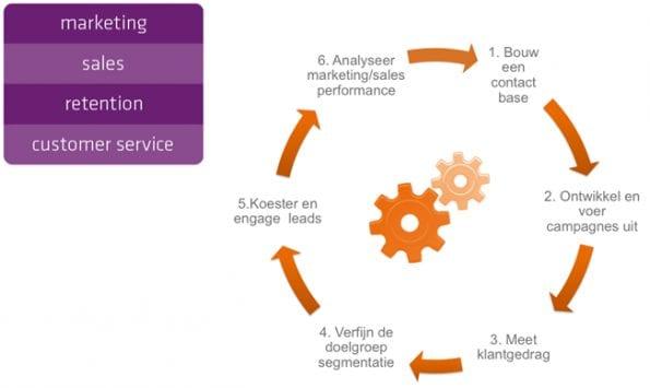 in zes stappen naar marketing automation