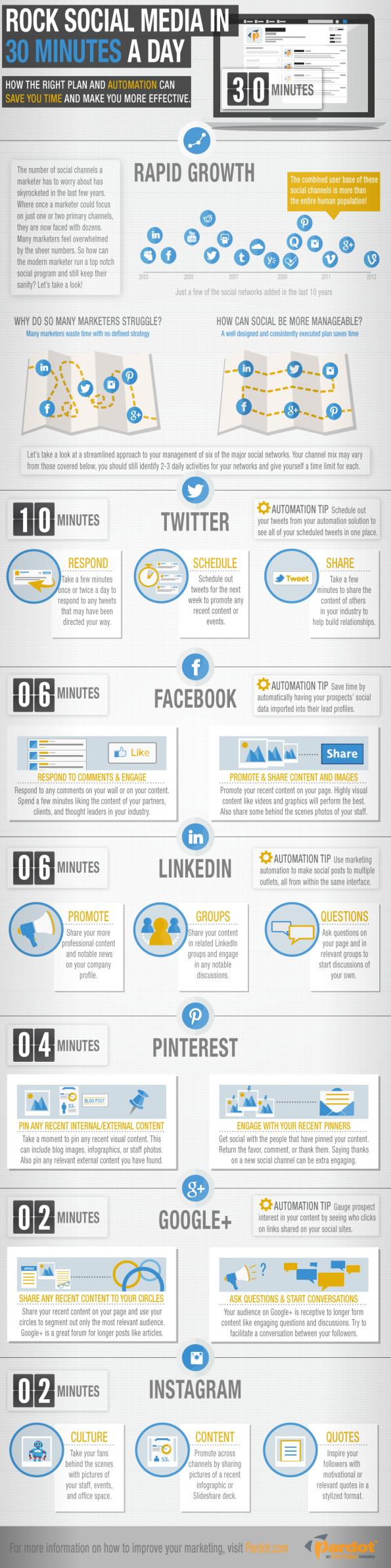 Het 30-minuten plan - zo hou jij deze zomer je social media-accounts effectief bij [infographic]