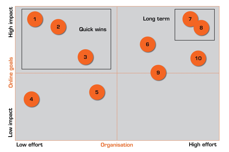 Het optimalisatieproces_impact analyse