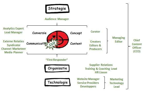 17 rollen op de marketingafdeling