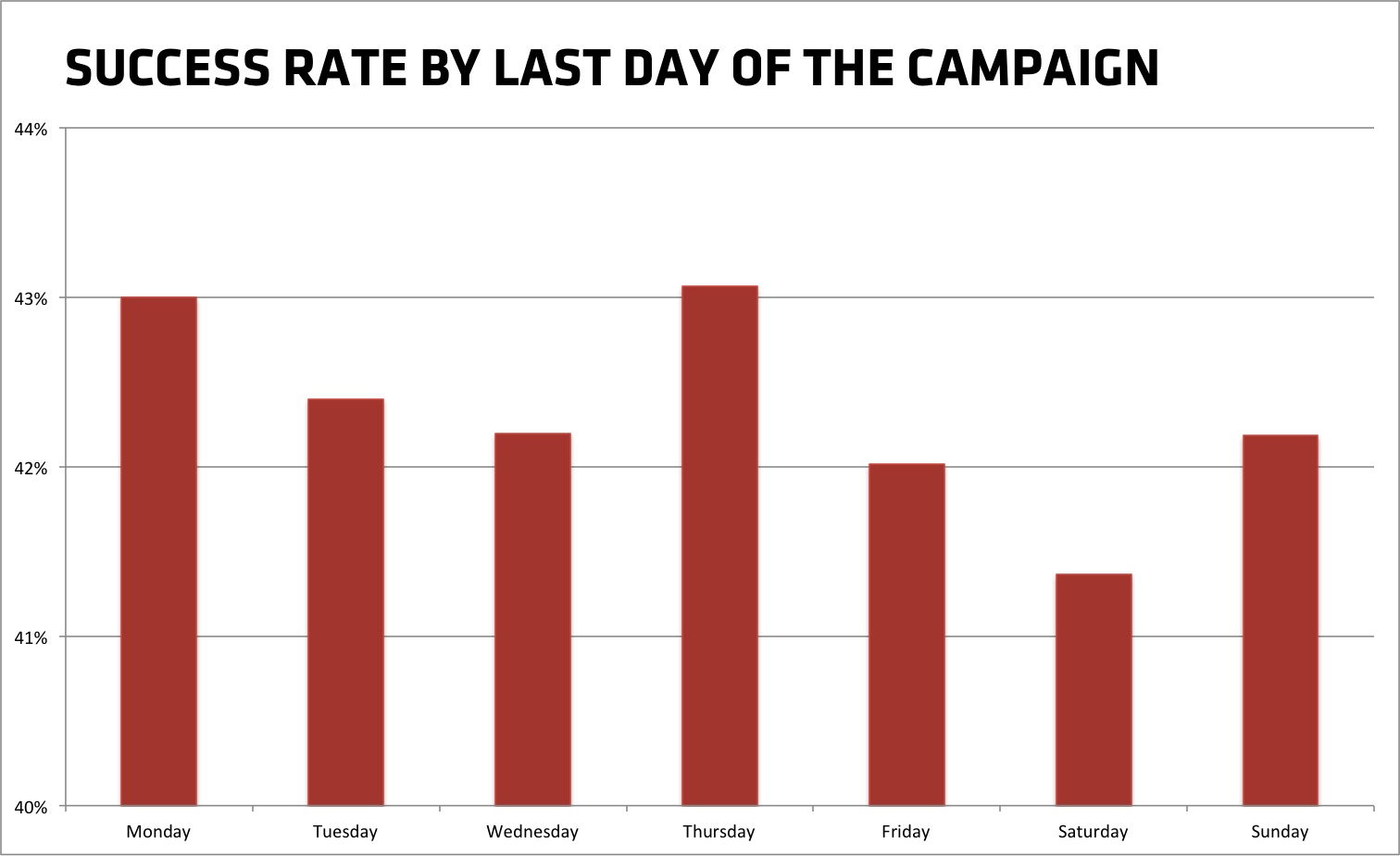 Success rate of Kickstarter projects per last day of the campaign