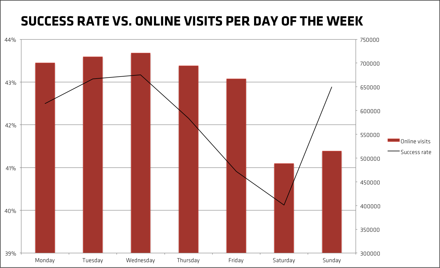 Success rate of Kickstarter projects versus online visits per day of the week