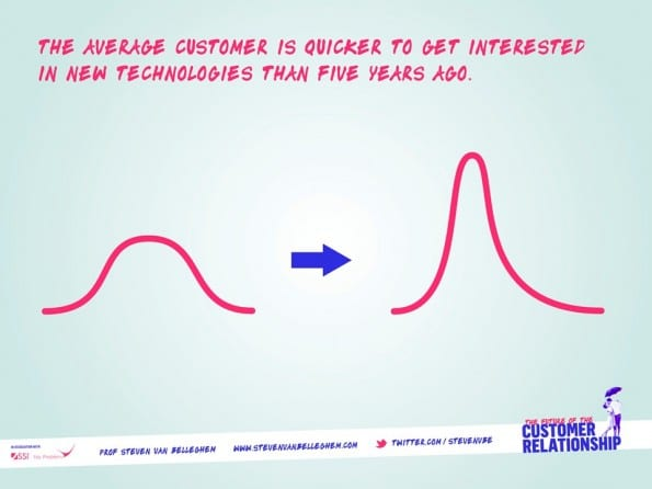 adoption curve on speed