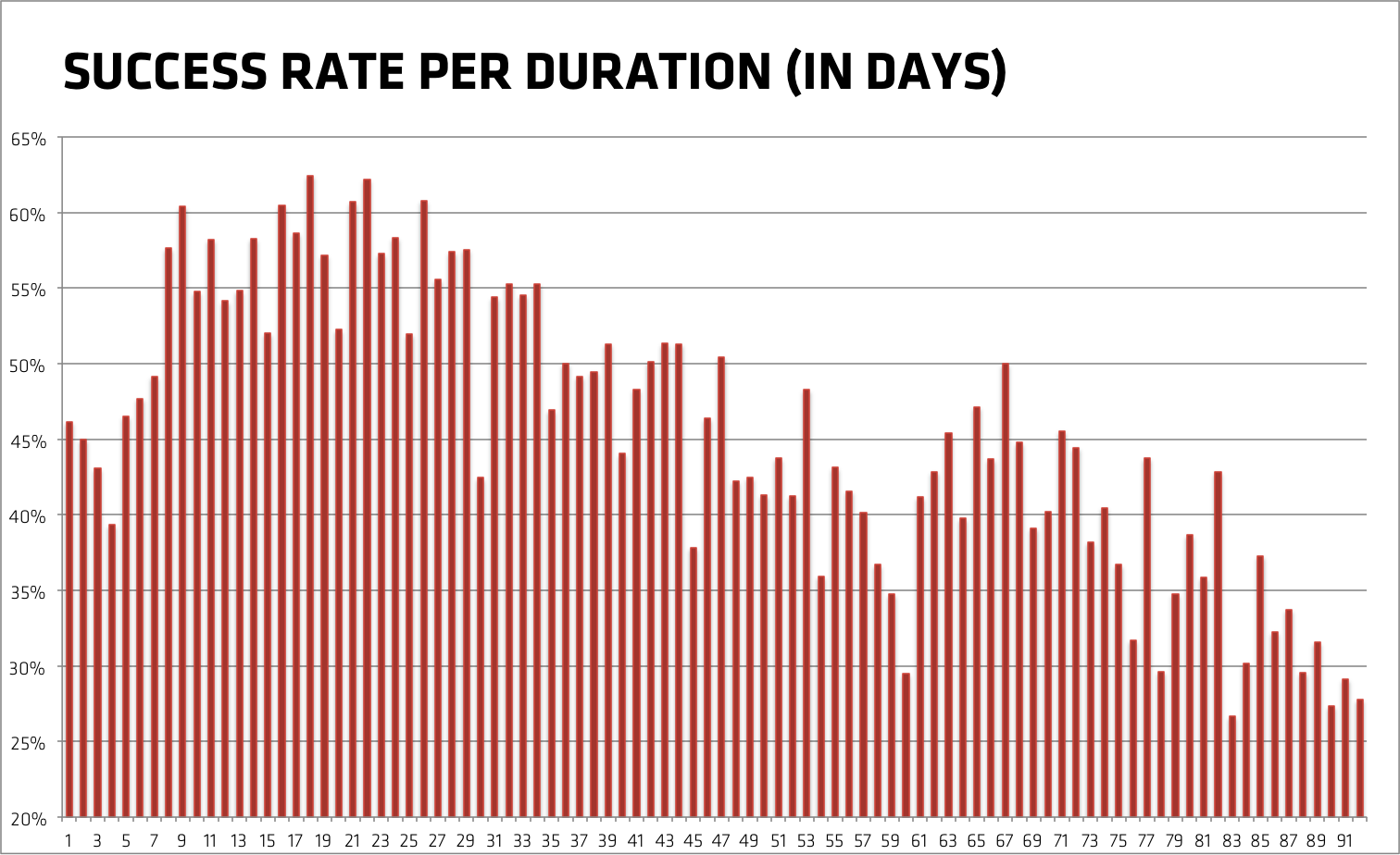 Success rate of Kickstarter projects per duration (in days)