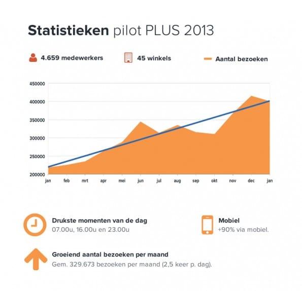 Statistieken van de pilot bij PLUS-supermarkten