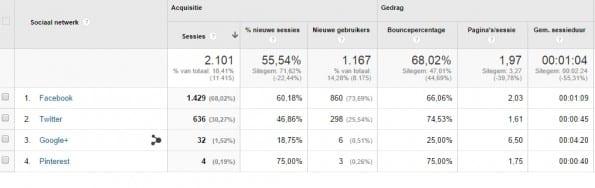 03 Bezoekers via social media op Oudewater.net