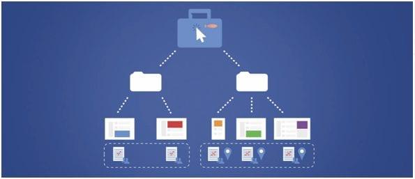 Facebook campagnestructuur