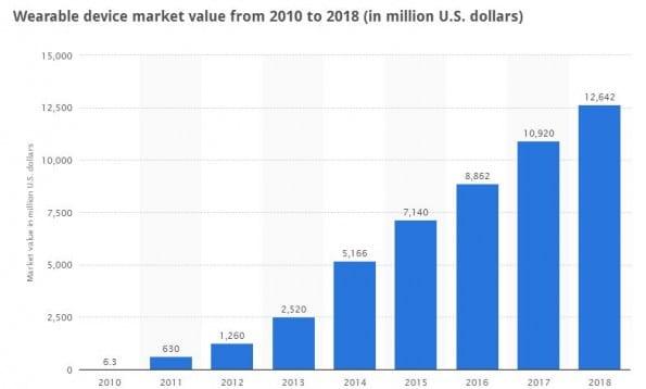 Wereldwijde markt voor wearables (incl. Google Glass etc) Bron:Statista