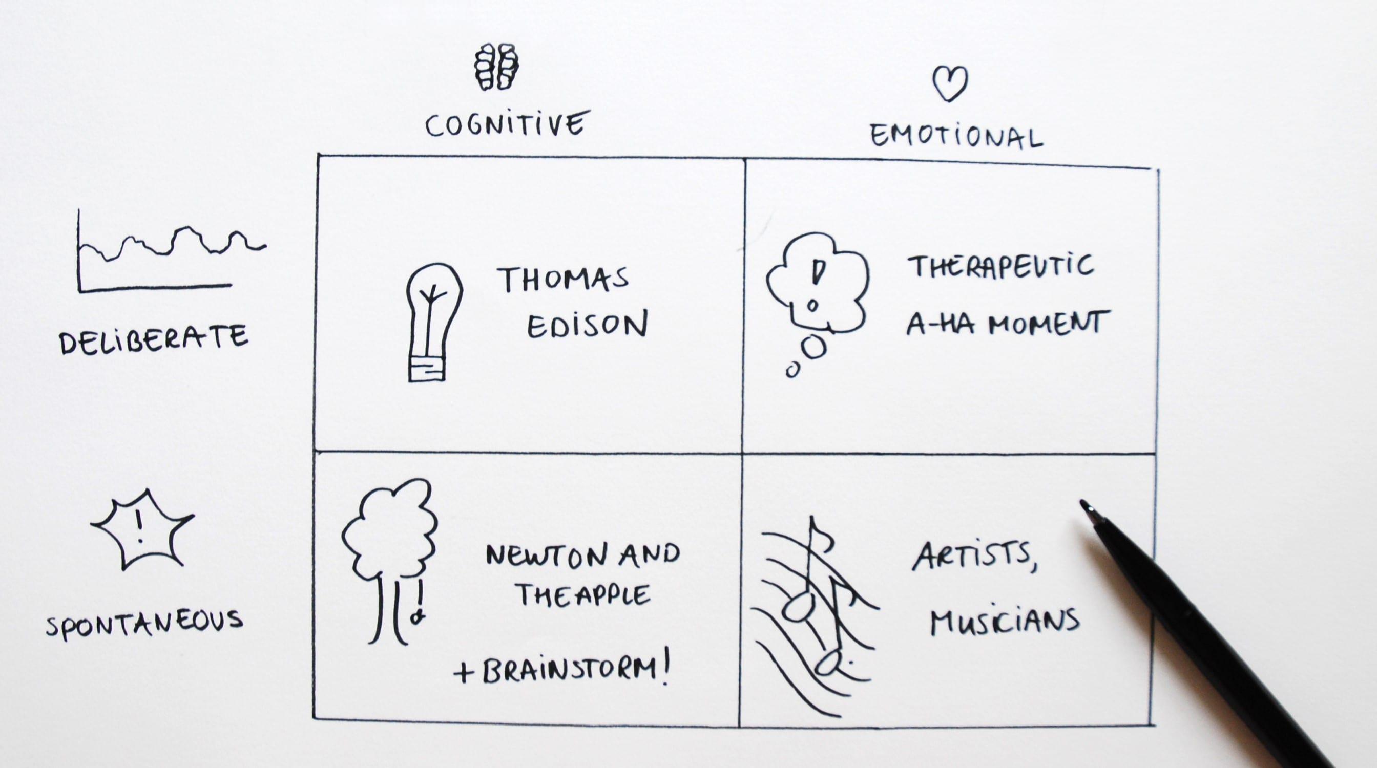 Top Brainstormen: 5 hulpmiddelen voor creativiteit & een open blik  @WO44