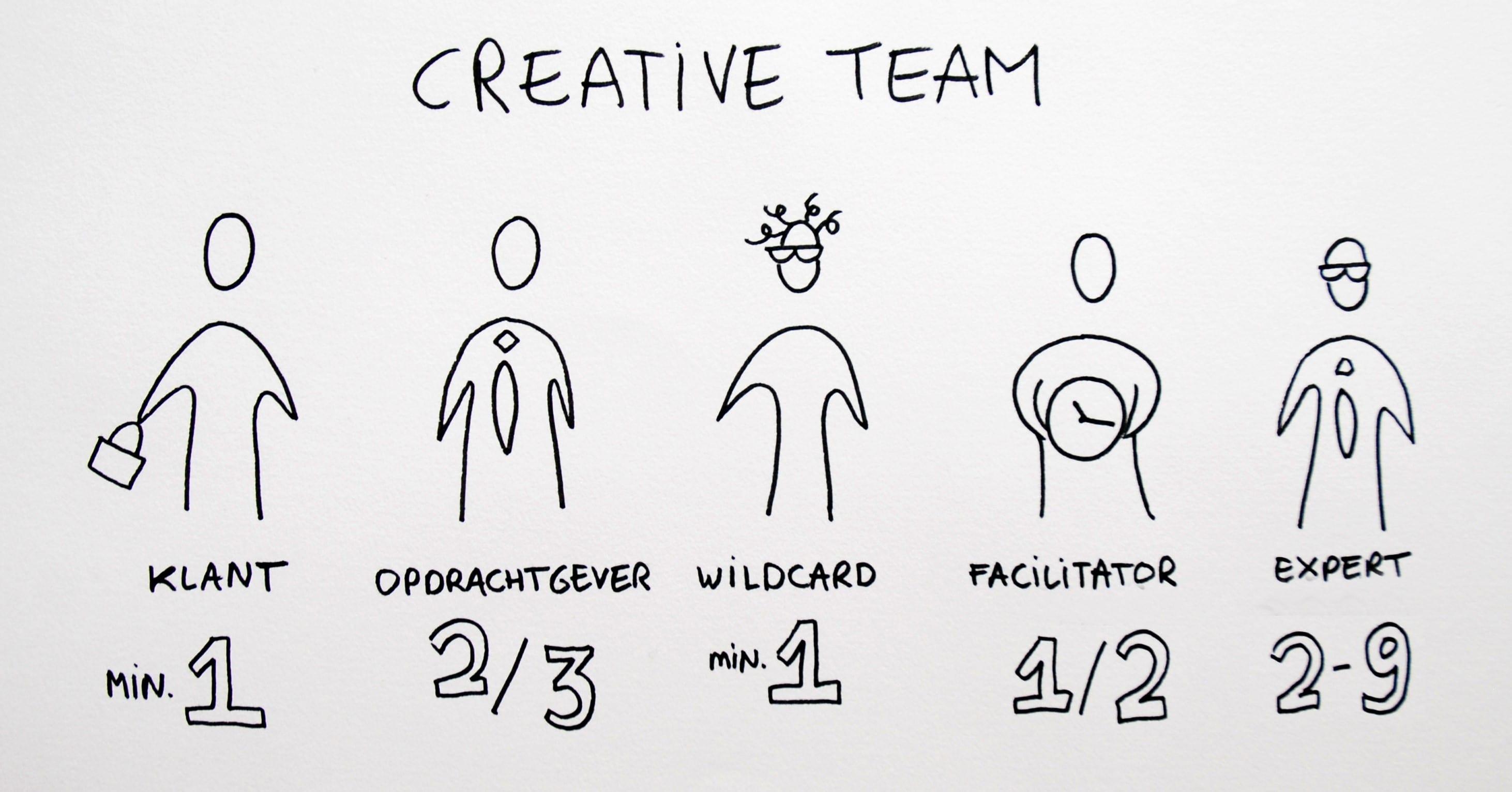 Bekend Brainstormen: 5 hulpmiddelen voor creativiteit & een open blik  #KI63