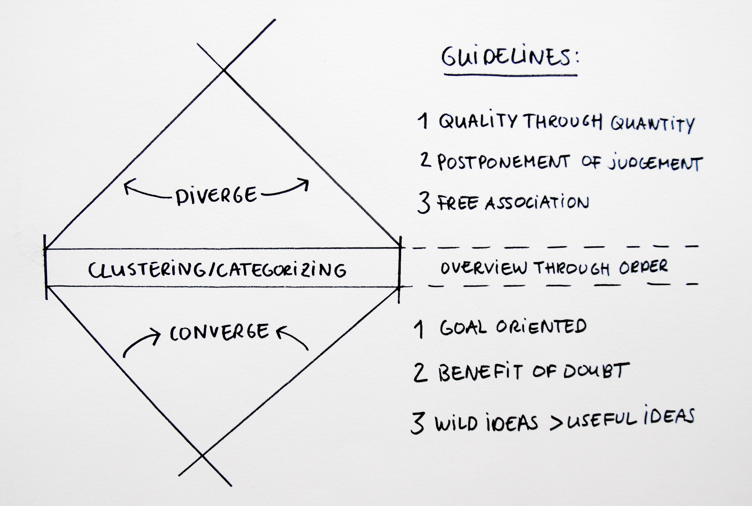 Bekend Brainstormen: 5 hulpmiddelen voor creativiteit & een open blik #SX53