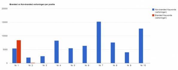 Branded-vs-Non-branded-vertoningen-per-positie