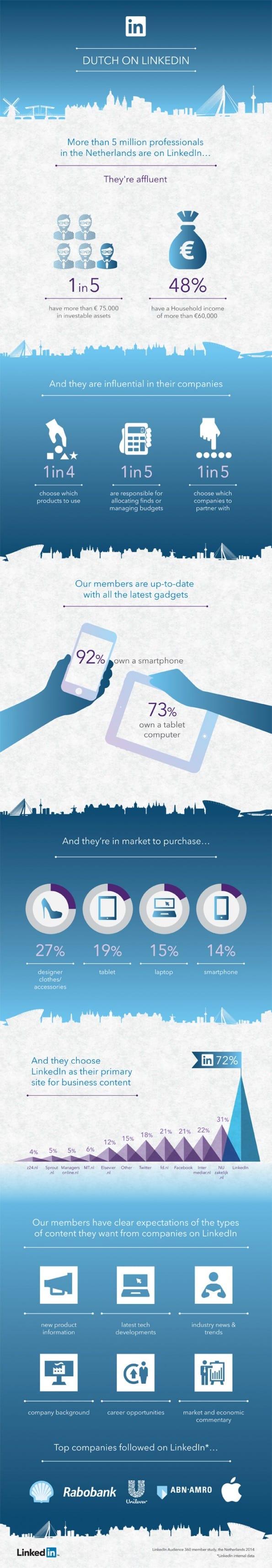 Een blik op de Nederlandse LinkedIn-gebruiker [infographic]