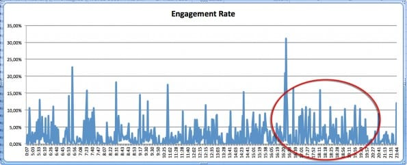 Twitter analytics engagement rate