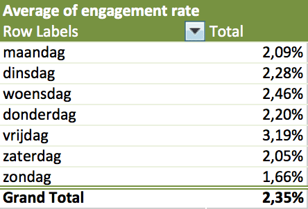 twitter analytics engagement pivot table  2