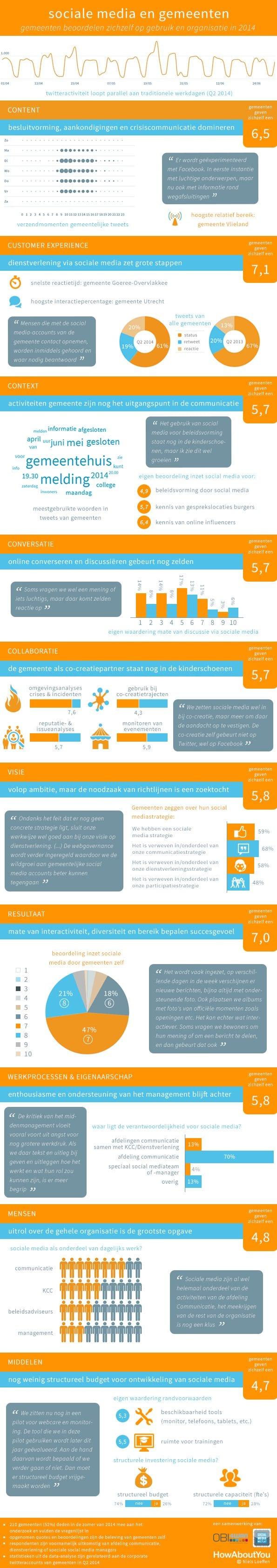 Infographic gemeenten en sociale media 2014