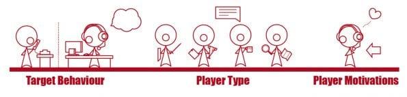 target_behavior_player_type_Player_ motivation_
