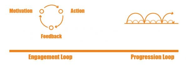 Engagement loops and Progression Loop