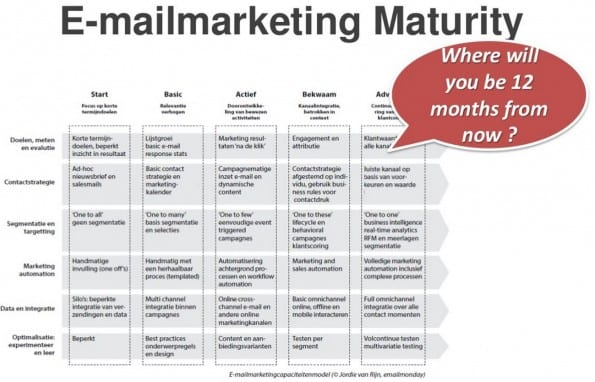 Emailmarketing maturity