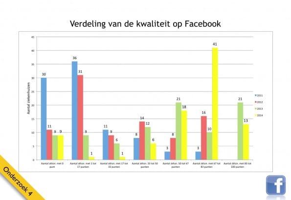Facebook gebruik 2014