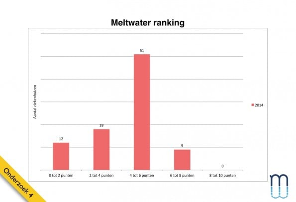 Meltwater ranking resultaten 2014