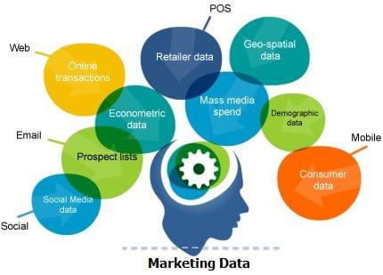 marketing_data_brain