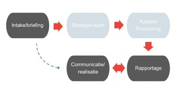 Protocol voor online communicatie – het strategisch team is een belangrijke spil in het proces, maar staat in de praktijk vaak een shortcut van intake naar realisatie toe