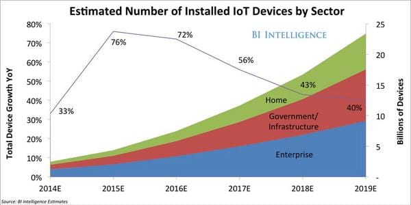 IoT devices per sector