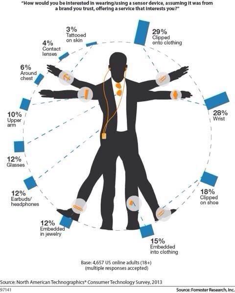 Consumenten wearables infographic