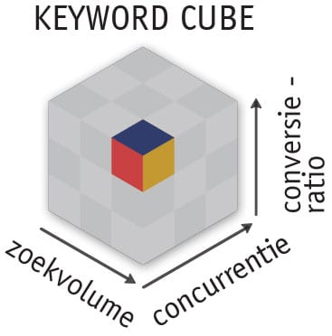 Keyword Cube