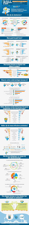 State-of-SEO-Agencies-2014-Standard-NL