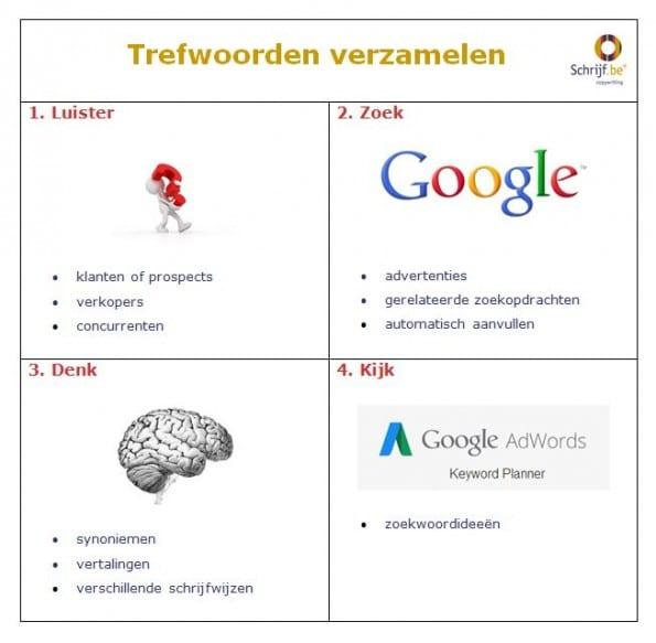 Keyword research: trefwoorden verzamelen