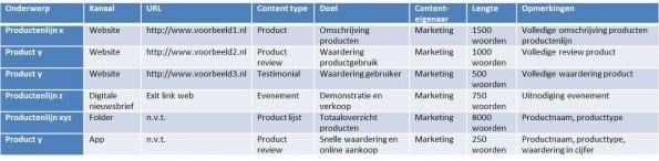 voorbeeld van een content audit