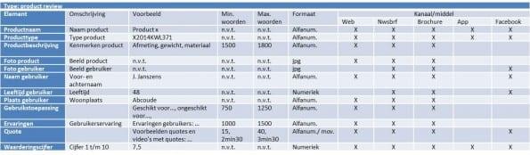 voorbeeld van een content spreadsheet