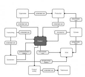 voorbeeld van een contentmodel