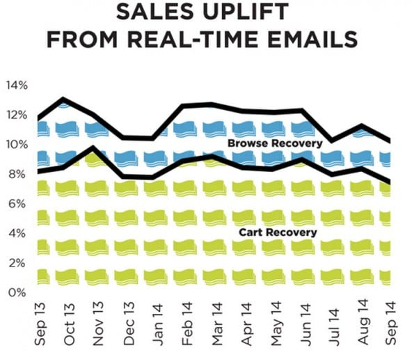 sales_uplift_real_time_messaging