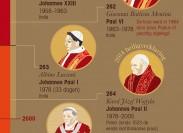 De wereld van de Paus in een infographic, door www.Homeaway.com.