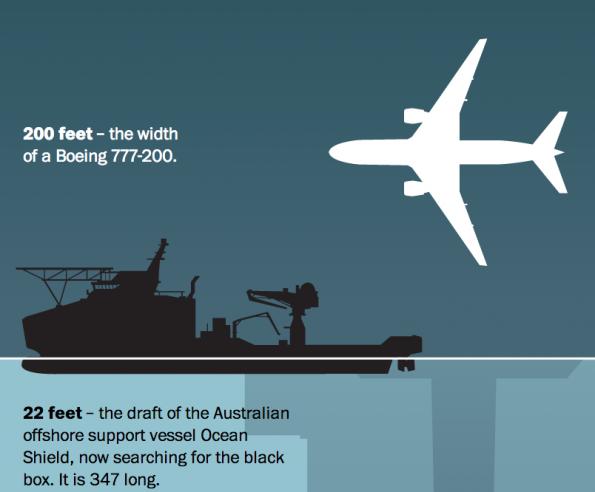 Screenshot van 'De diepte van het probleem MH17 in de Washington Post.
