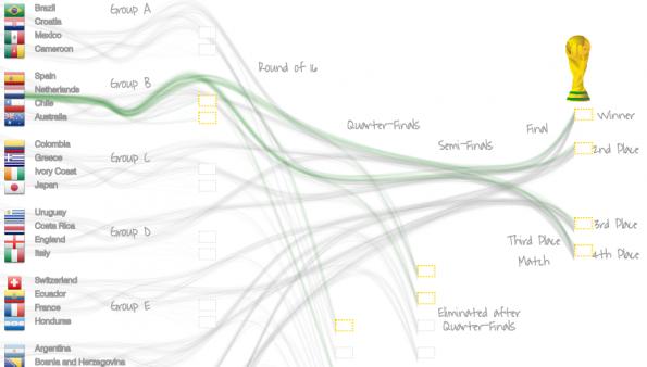 Screenhot van een interactief dashboard: hoe komt je team op de eerste plaats? Door Romain Vuillemot.