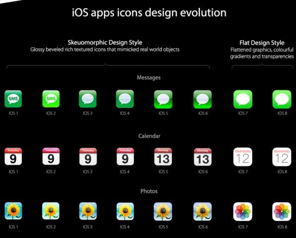 Iphone design ontwikkeling door 7dayshop.com.