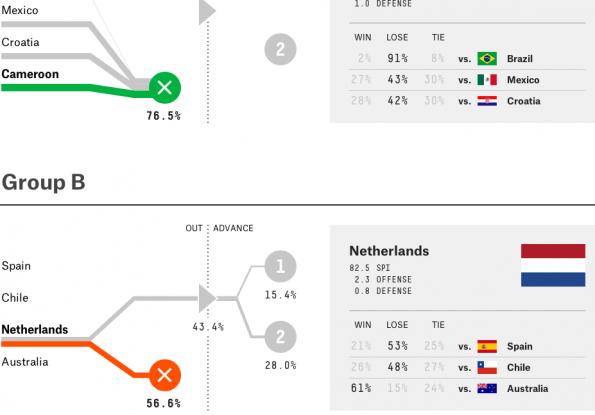 Het interactieve Sankey diagram van FiveThirtyEight (screenshot)