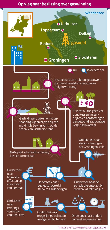 Gaswinning in Groningen, van het Ministerie van Economische Zaken.