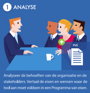 Stap 1 Analyse