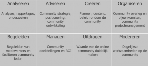 Beroepsprofiel community management
