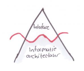 Informatiearchitectuur is onzichtbaar