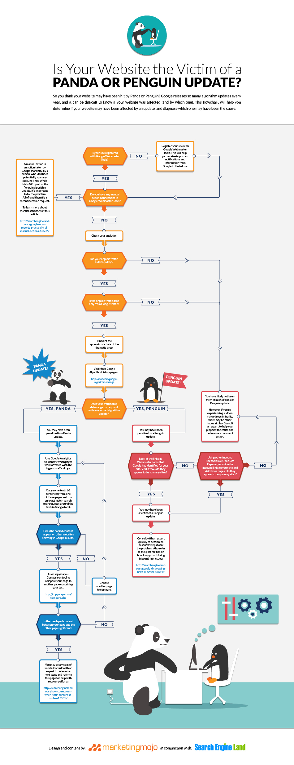 Panda-Penguin-Flow-Chart