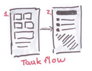 Taakflow