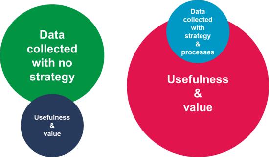 data met een doel