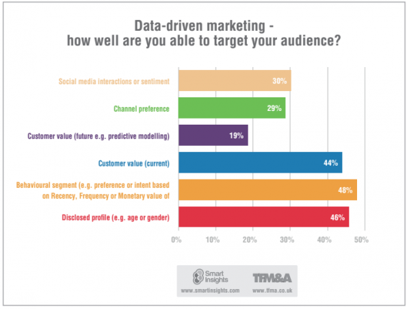 smartinsights data driven marketing